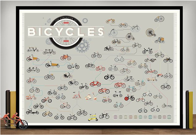 The Evolution of Bicycles Poster, ca. 22. €