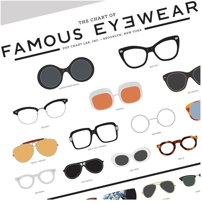 The Chart of Famous Eyewear poster, ca. 24 €